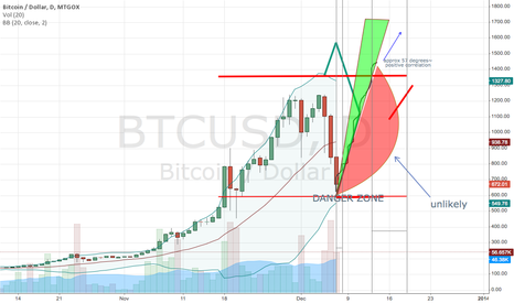 BTCUSD: not saying im right but i reckon