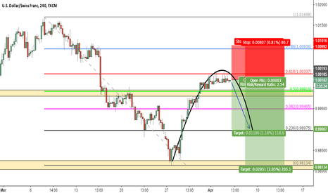 USDCHF: USDCHF sell off from Fibs critical level!