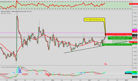 CHFSGD: CHF/SGD [1WC] Short as we might be topping up!