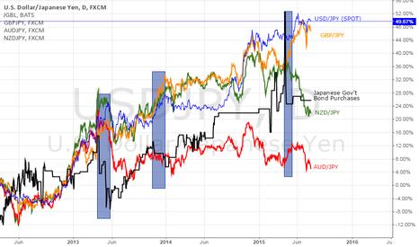 USDJPY: Japanese Government Bond Purchases Lead the Yen Market?