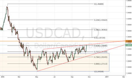 USDCAD: USDCAD on hold