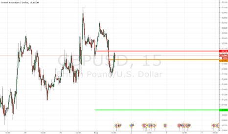 GBPUSD: GBPUSD Another trade on