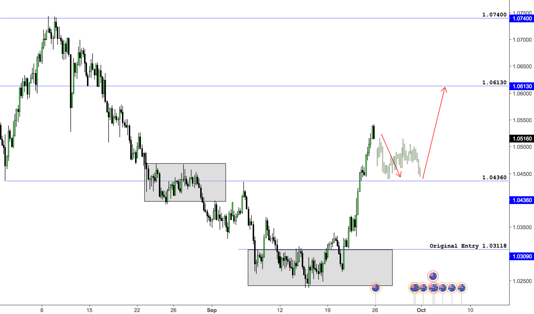 AUDNZD - Rally - Base - Rally