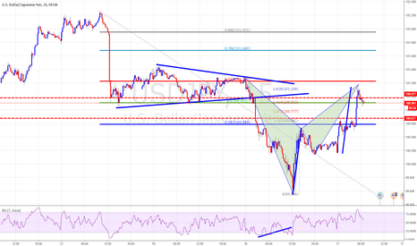 USDJPY: Bat with Harmonic Move With Major Resistance