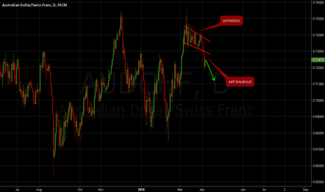 AUDCHF: AUDCH: Sell breakout