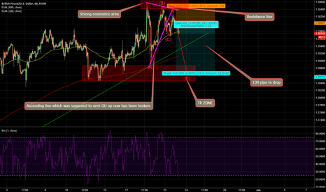 GBPUSD: GBPUSD: Has to turn down for a rest