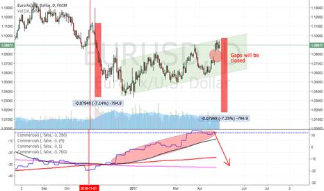 EURUSD: EURUSD: parity looming