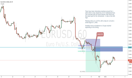 EURUSD: EUR short on hourly order block