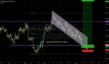 USDCHF: USD/CHF - cup and handle still in play?