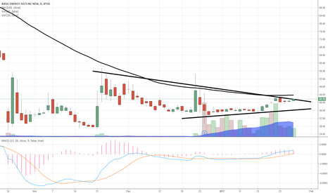 BAS: $BAS can run to upper 50's in a hurry