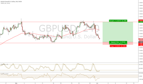 GBPUSD: GBP/USD IN RANGE. POSSIBLE LONG [4HR]