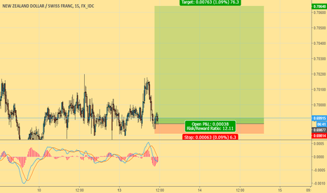 NZDCHF: Bullish? Hope so