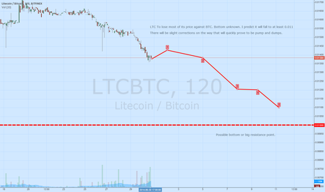 LTCBTC: Update: LTC to lose most of its price against BTC