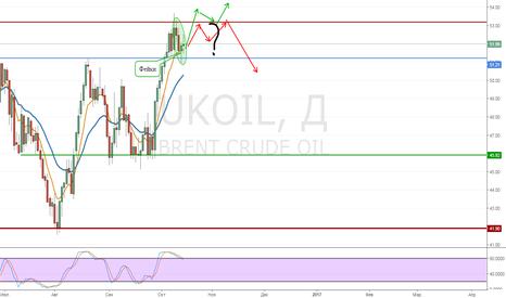 UKOIL: Oil Фейки