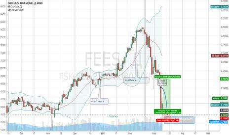 FEES: ФСК покупка