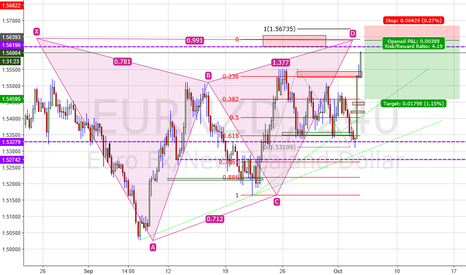 EURNZD: EURNZD H4 short setting up