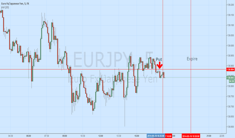 EURJPY: Using 30min and entry on 5min chart