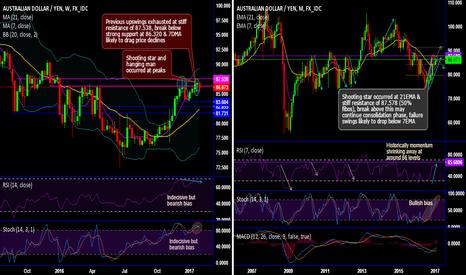 AUDJPY: AUD/JPY bears to bid more price drops upon bearish patterns