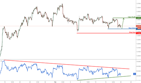 GBPUSD: GBPUSD take our profits and turn bullish
