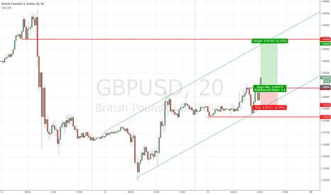 GBPUSD: GPUSD 20m buy retest of 123-break