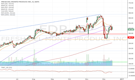 FDP: FDP - Potential short from 62.13 to $46.23 & $40.67