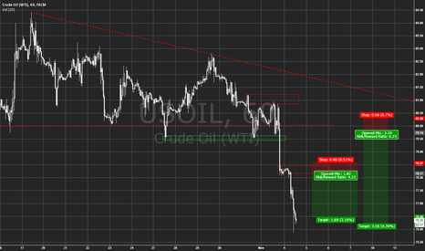 USOIL: Possible areas to short WTI