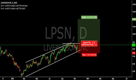 LPSN: LPSN LONG