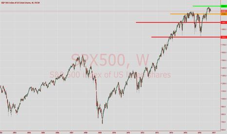 SPX500: S&P 500
