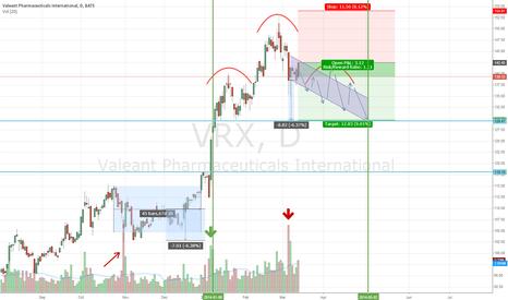 VRX: Valeant H&S pattern