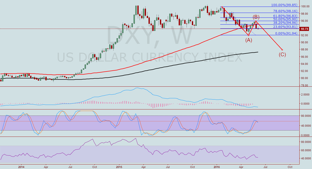 DXY. One more leg down