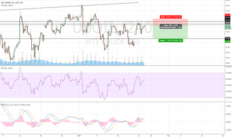 USOIL: Intraday Scalp Short Opportunity