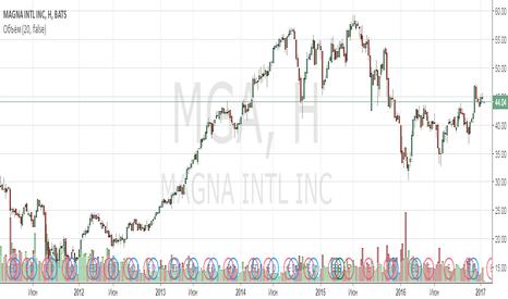 MGA: Анализ компании Magna International