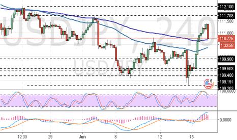 USDJPY: USD/JPY: investors are preferring dollar to yen