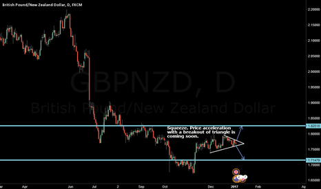 GBPNZD: GBPJPY Squeeze
