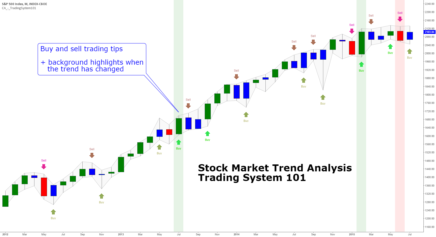 Stock Market Trend Analysis Trading System 101 (by ChartArt)