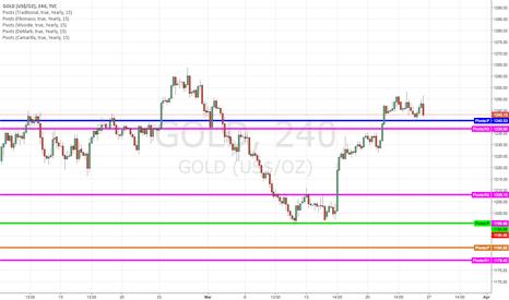 GOLD: Gold broke resistance