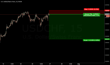 USDCHF: Shorting USDCHF. Good Risk/Reward