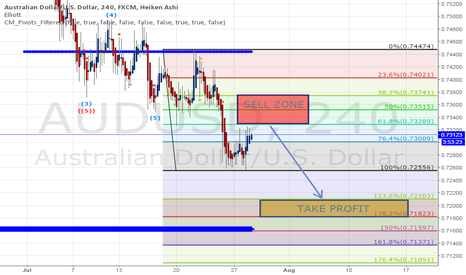 AUDUSD: AUDUSD heading south