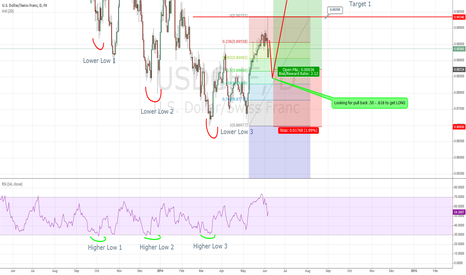 USDCHF: USD/CHF Waiting for pull back to get LONG