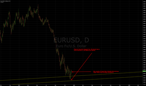 EURUSD: EURUSD - Support at long term trend line.