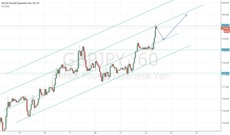GBPJPY: gbpjpy awaiting break for either direction