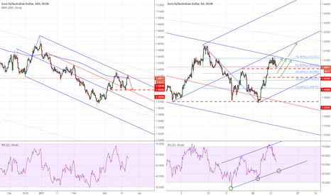 EURAUD: EURAUD: Long and Short term analysis