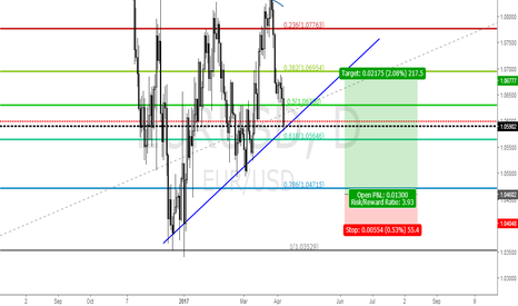 EURUSD: EURUSD LONG IDEA @ 1.0467