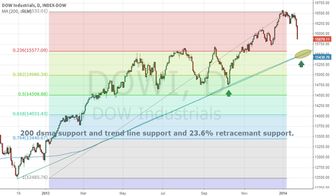 DOWI: DOW JONES CURRENT STATE