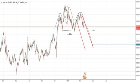USDEUR: USD in EURO CHART(by Got Goldies)