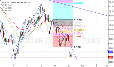 DXY: Dollar index hit target low in H4