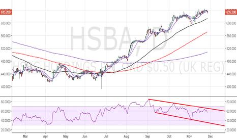 HSBA: HSBA – Bearish divergence intact