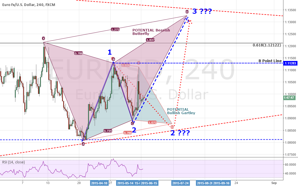 ANALYSIS: EURUSD: All Roads Lead To A Wave 3