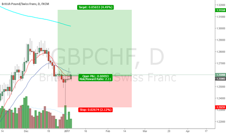 GBPCHF: going long sounds like a good idea...
