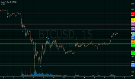 BTCUSD: Supply and demand areas BTCUSD
